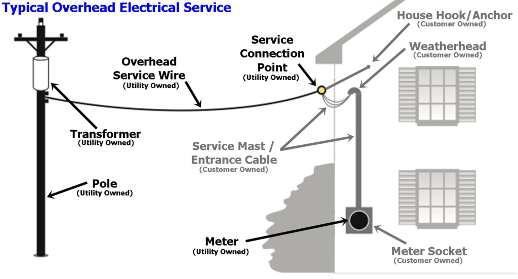 electrical service  u2013 optimal home inspections